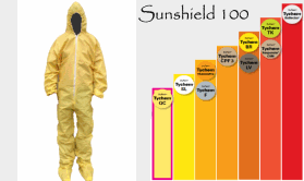 Hazmat Suits Chemsuits
